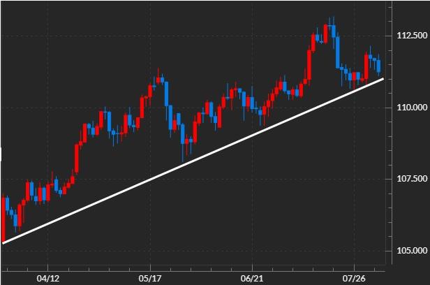 米ドル円のチャート