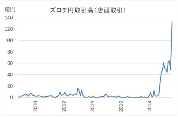 ポーランドズロチ/円の取引高