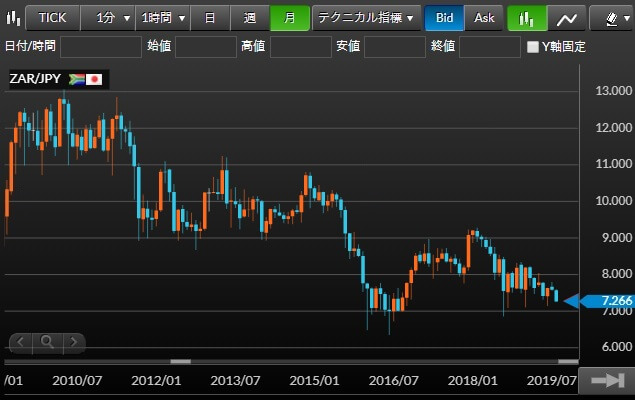 南アランド円のチャート