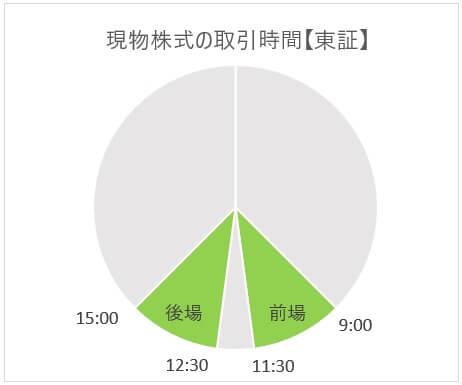 東証の取引時間