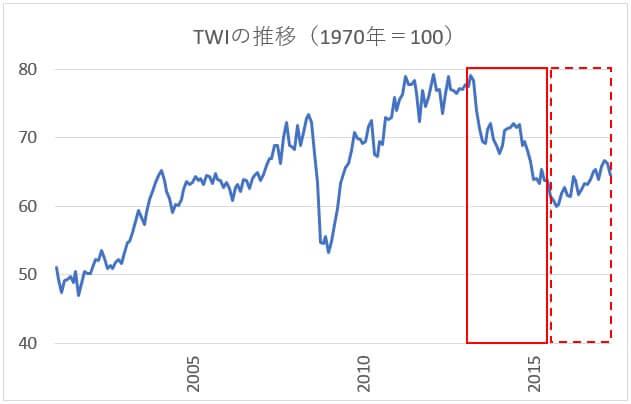 TWIの推移
