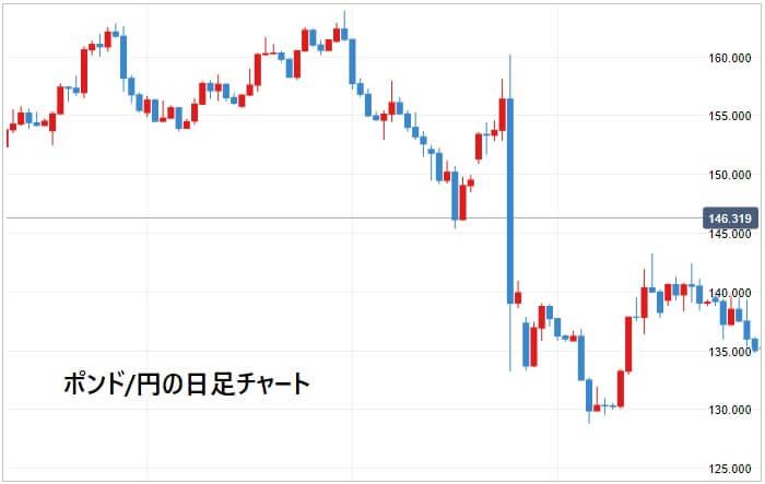 英国民投票時のポンド円チャート