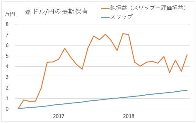 豪ドル/円の成績