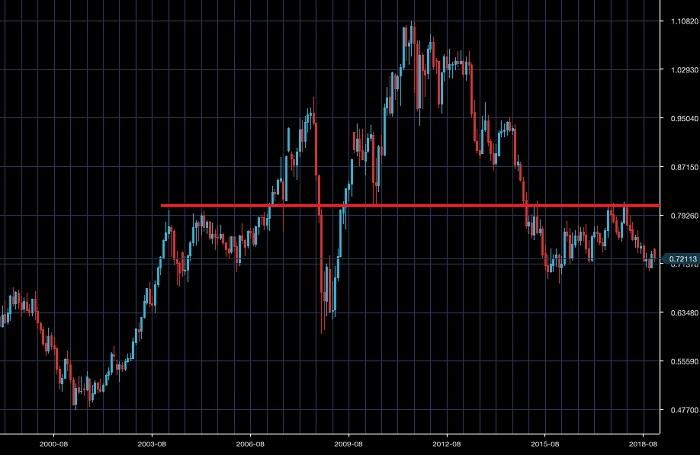 豪ドル/米ドルの長期チャート