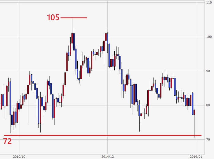 豪ドル円の中期チャート