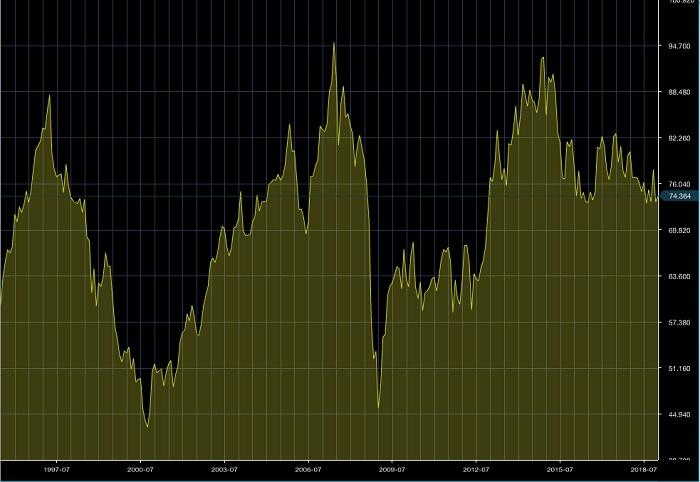 NZドル/円のチャート