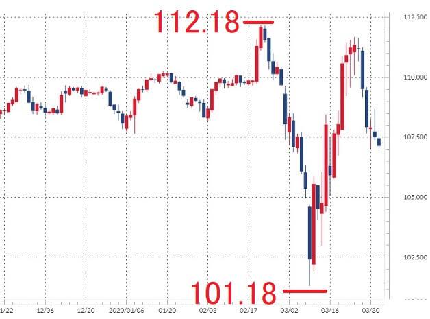 米ドル/円の日足チャート