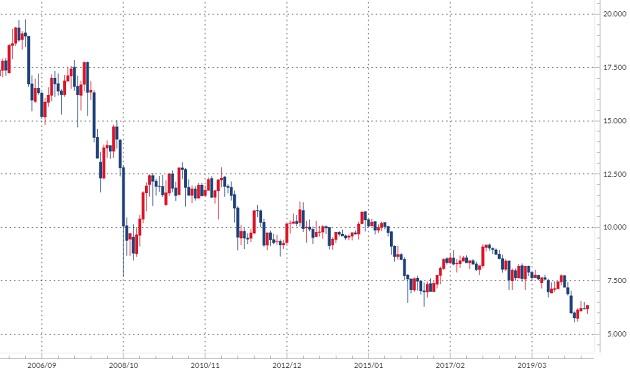 南アランド/円のチャート