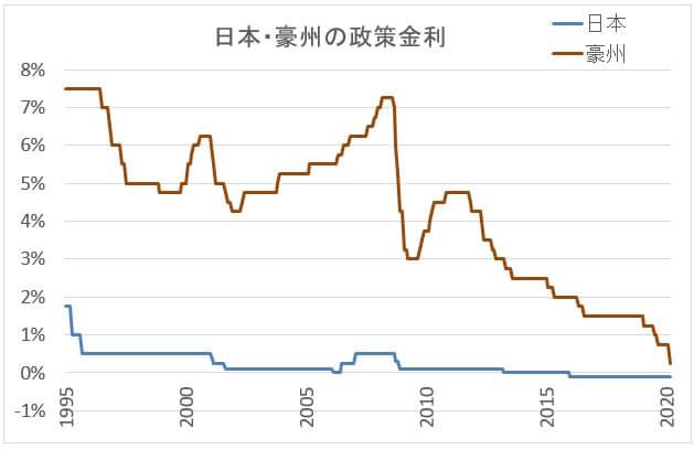 日本と豪州の政策金利