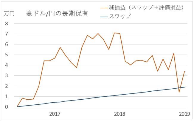 豪ドル円の長期投資