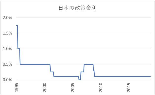 日本の政策金利