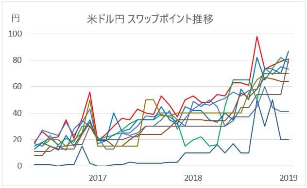 米ドル/円のスワップポイント