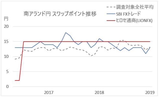 南アランド/円のスワップポイント
