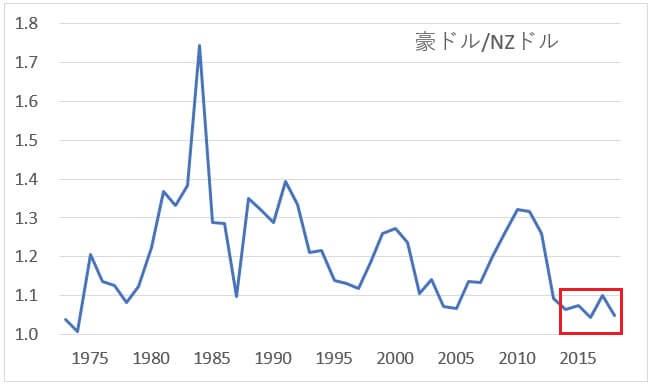 豪ドル/NZドルの長期チャート