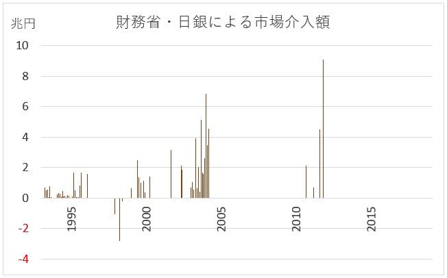 日銀の市場介入