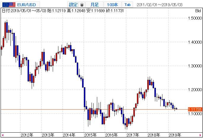 ユーロ/米ドルの月足チャート