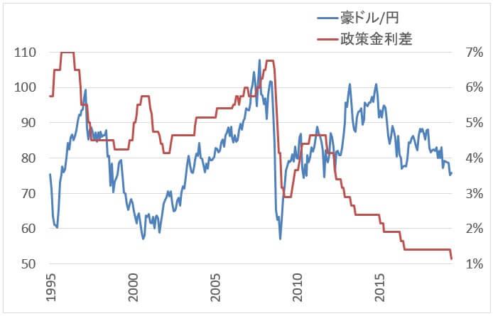 豪ドル/円の政策金利とチャート
