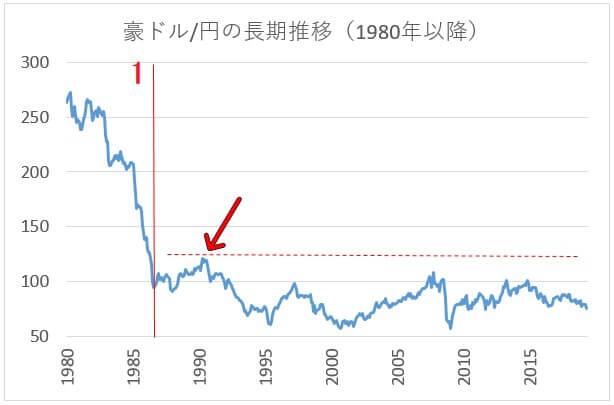 チャート 円 豪 ドル