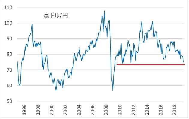 豪ドルの長期チャート