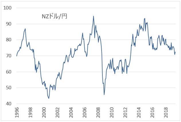 NZドル円の長期チャート