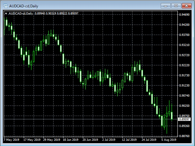 豪ドル/カナダドルのチャート