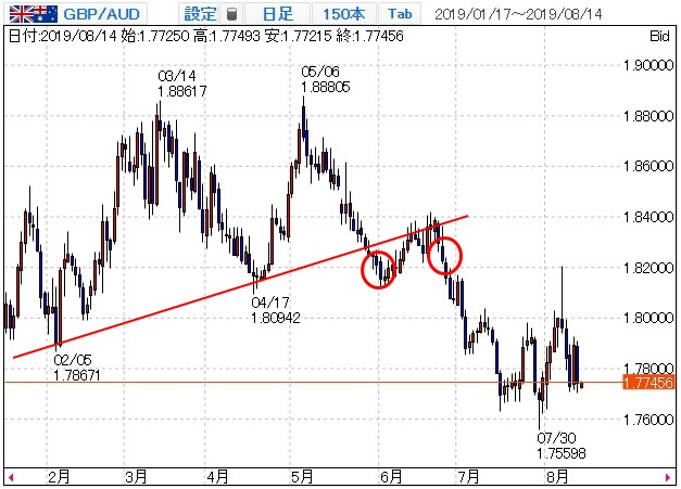 ポンド豪ドル(GBPAUD)のチャート