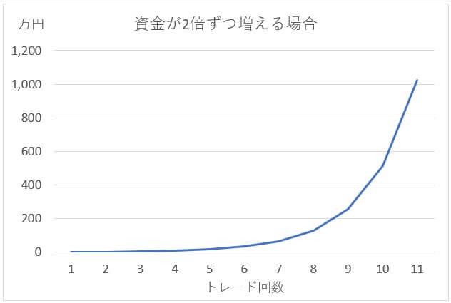 1万円チャレンジのグラフ