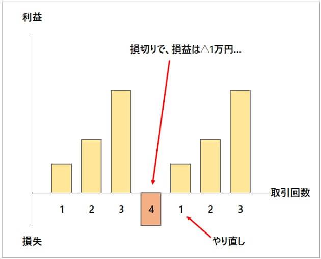 1万円チャレンジのイメージ