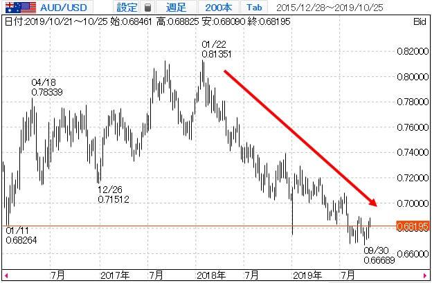 豪ドル米ドル(AUDUSD)のチャート