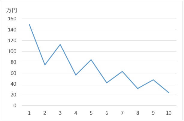 損失率と利益率
