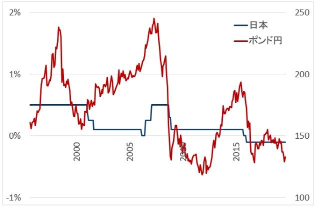 英政策金利とポンド円