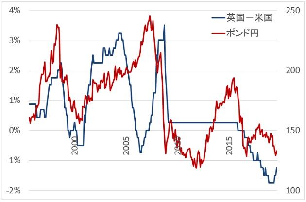 英米の政策金利とポンド円