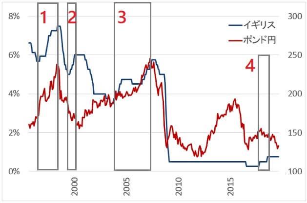 政策金利とポンド円