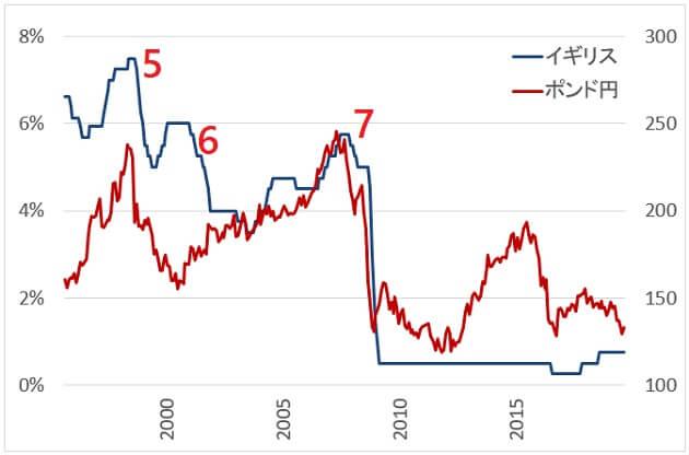 イギリスの政策金利とポンド円
