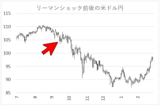 リーマンショック時の米ドル円