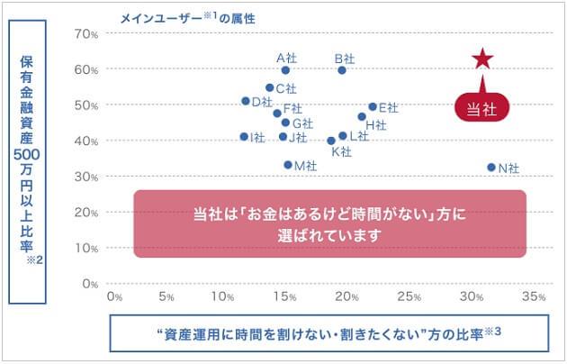 資金量のグラフ