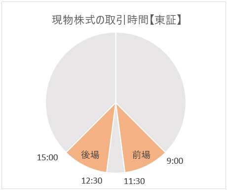 東証の立会時間