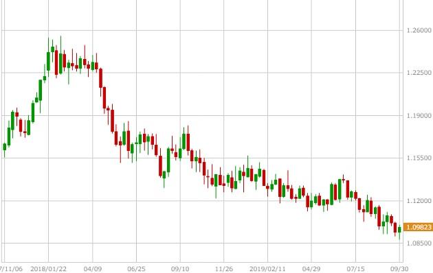 ユーロ米ドルの週足チャート