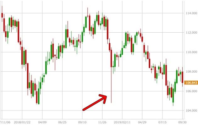 米ドル円の週足チャート