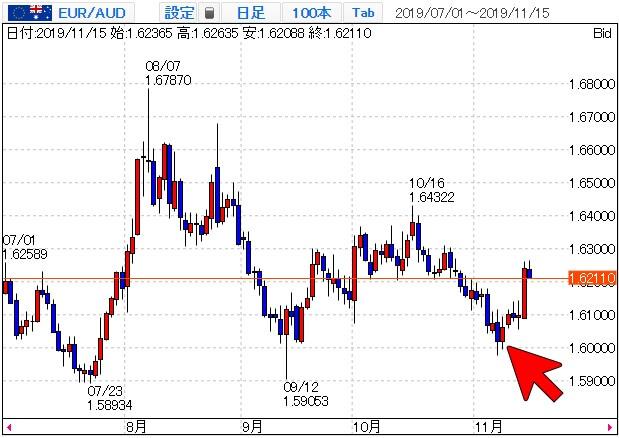ユーロ豪ドルのチャート