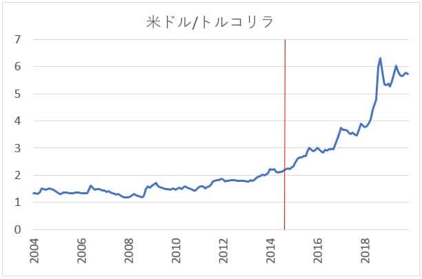 USDTRYの長期チャート