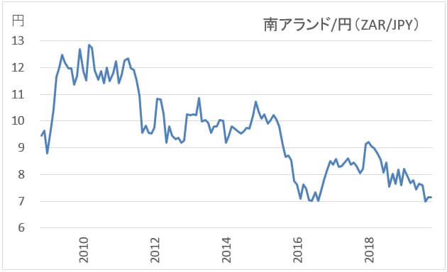 南アフリカランド円のチャート