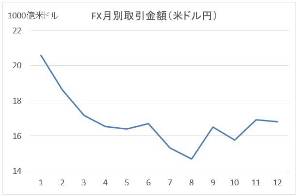 月別取引金額(米ドル円)