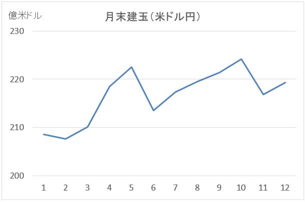 月別建玉(米ドル円)