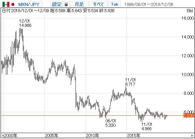 メキシコペソ円のチャート