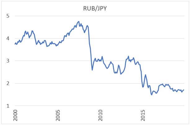 ループル円のチャート