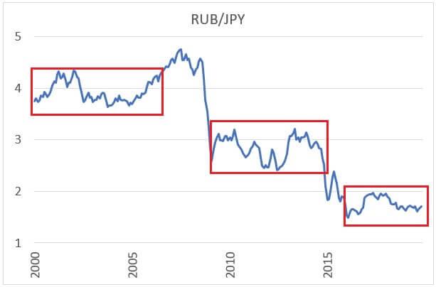 ルーブル円のチャート
