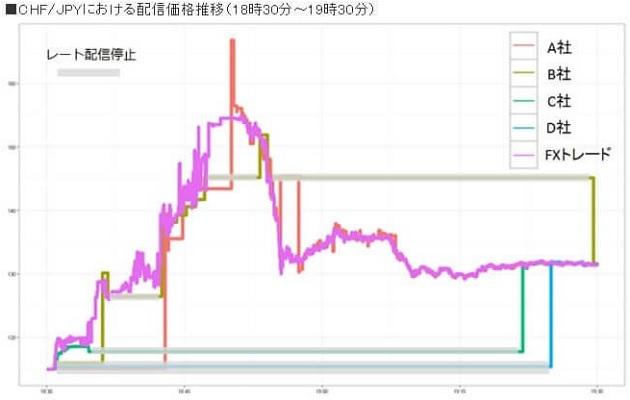 スイスショック時の為替レート配信状況