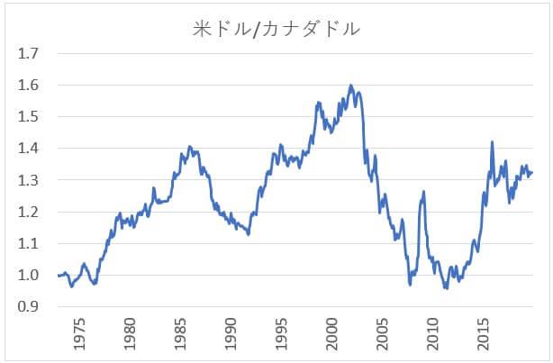 米ドル/カナダドルの長期チャート