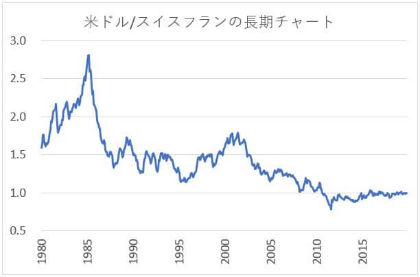 usdchfの長期チャート